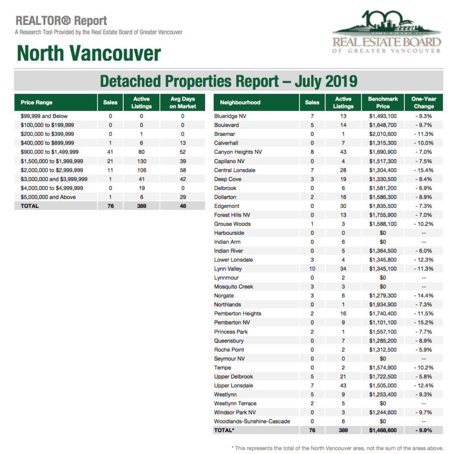 North Vancouver Detached Homes Sales - July 2019